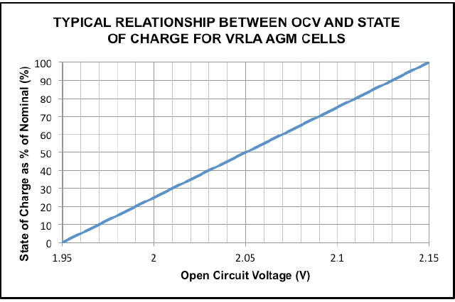relationship of ocv and state charge