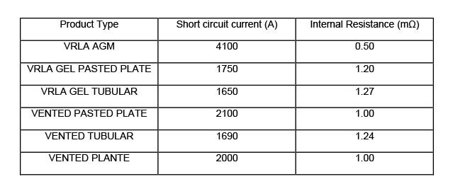 Battery Internal Resistance & Short Circuit Current