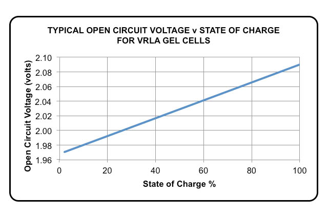Battery Open Circuit Voltage Characteristics